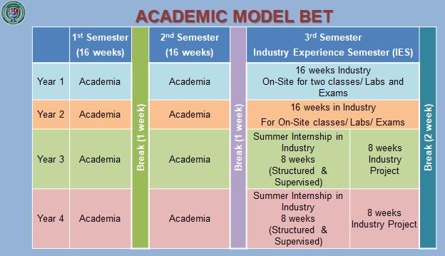 Acadmic model